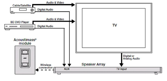 Choose input Cinemate 1 SR? - Bose Community on