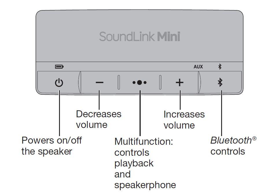 How Do I Power Off Soundlink Mini 2 Bose Community