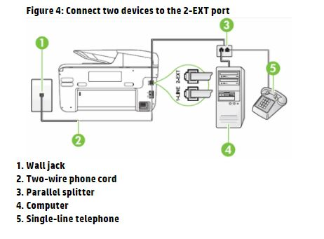 note: if other devices need to use the same telephone jack, use the  parallel splitter to connect them to the 2-ext port on the rear of the  printer