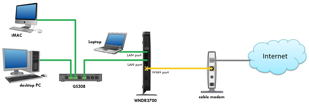 kindly refer to the network diagram below on how you will interconnect the  cable modem, wndr3700 router, gs308 switch and your other networking  devices