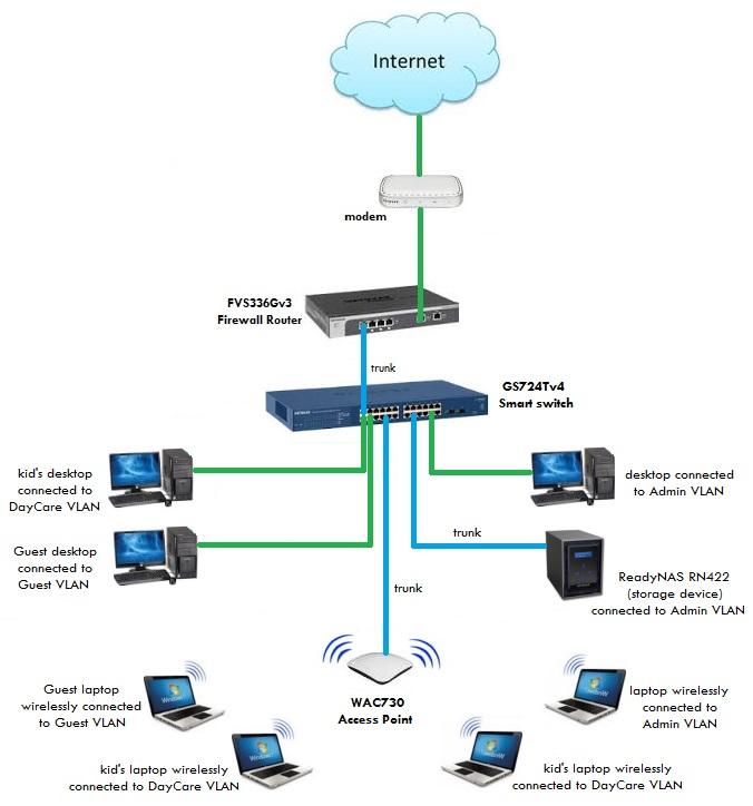 Network diagram vlan router electrical work wiring diagram solved upgrading a church network netgear communities rh community netgear com sample configuration vlan vlan broadcast domain diagram ccuart Gallery