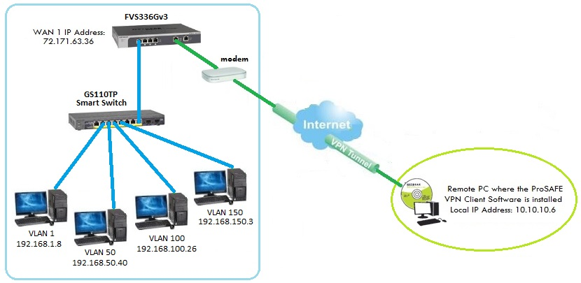 Vpn Access From Different Lan Segment Netgear Communities