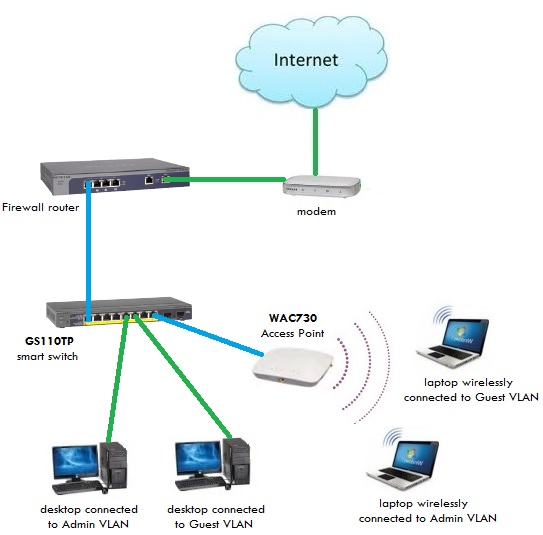 Set Up Wireless Network Diagram - Wiring Diagram Img Netgear Prosafe Wiring Diagram on