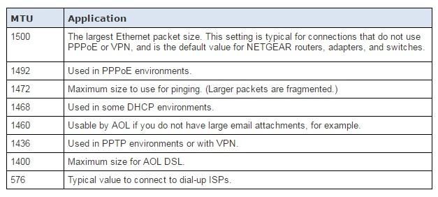 Re: VPN between two SRX5308 acts strange - NETGEAR Communities