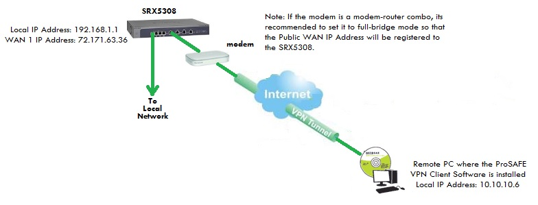 Solved: SRX5308 VPN and double WAN - NETGEAR Communities