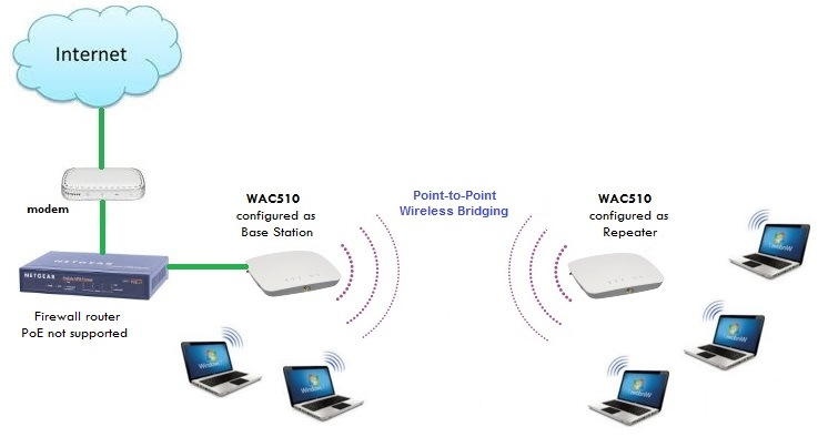Using Wac510 As Router And As Repeaters